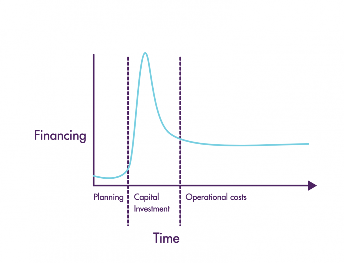 Phases of NBS Financing